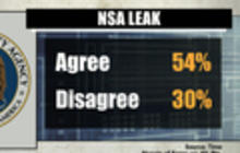 Poll shows most Americans agree with Snowden's NSA leak