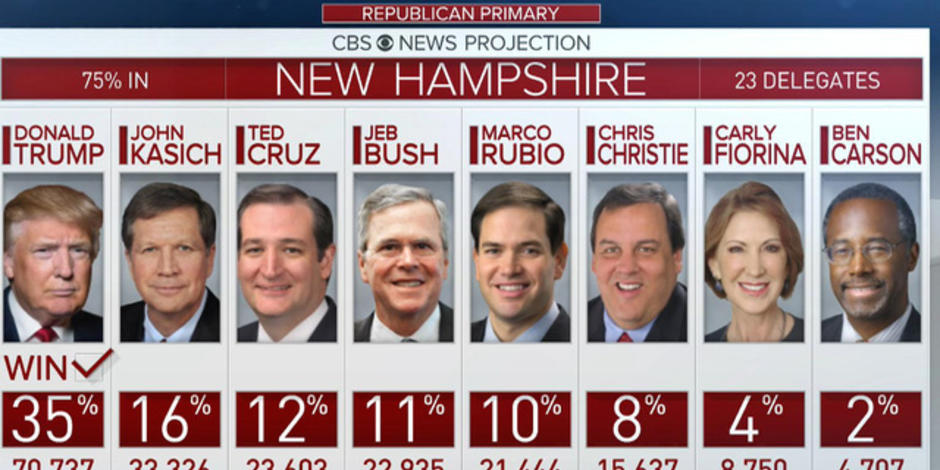 an analysis of new hampshire republican or democrat Donald trump and bernie sanders win in new in a new hampshire republican than before new hampshire voted for the democrats.
