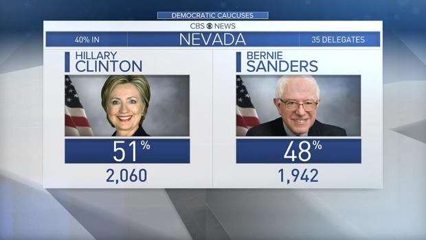 Hillary Clinton wins the Nevada Democratic Caucus with a majority of delegates. Photo courtesy of CBS News