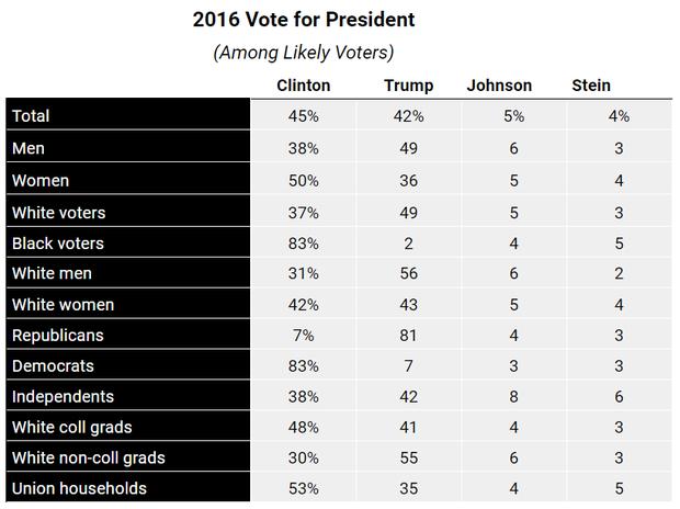 2016-vote-breakdown.png