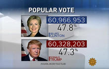 Election 2016 by the numbers