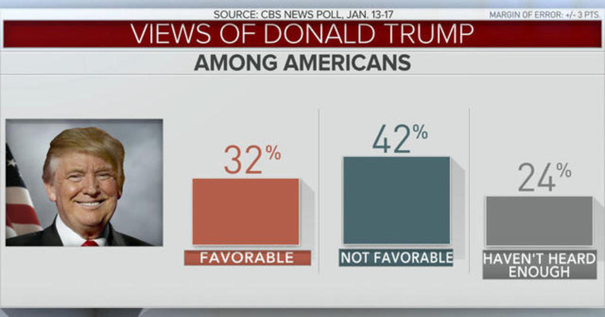 Donald Trump's historically low approval ratings - Videos ...