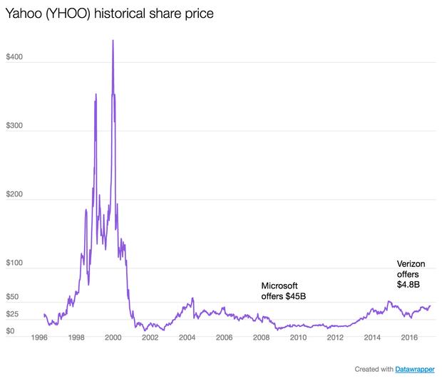 yahoo-stock-at-12-43-53-pm.png