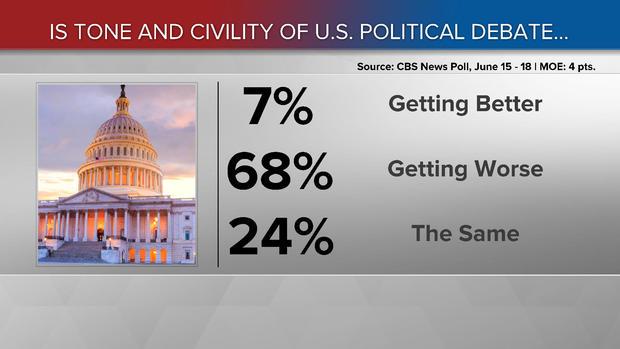 170619-cbs-news-tone-civility-poll.jpg