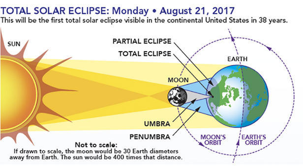072117-eclipse-diagram.jpg