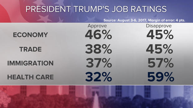 Trump Approval Rating Hits New Low After 200 Days in Office