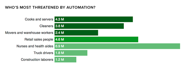 automation-risk-cbinsights.png