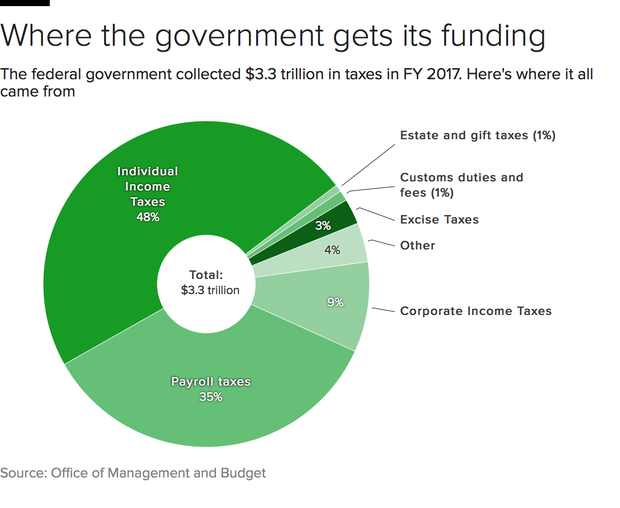 irs-funding-sources-pie.png