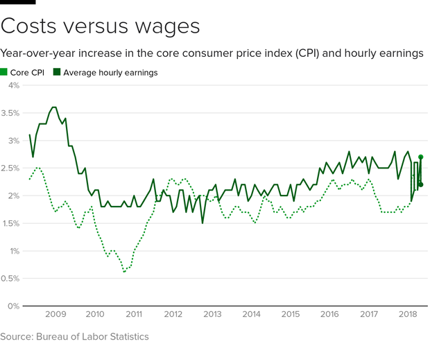 cpi-wages.png