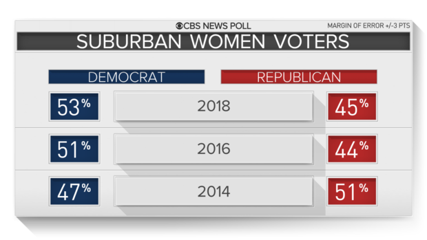 郊区,妇女选民-2018.png