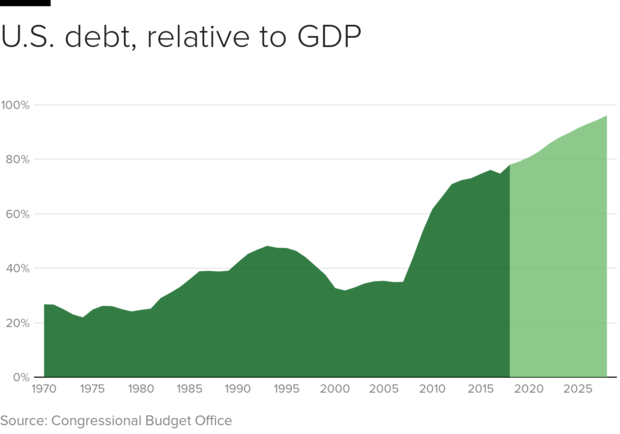 债务占GDP-timeline.png