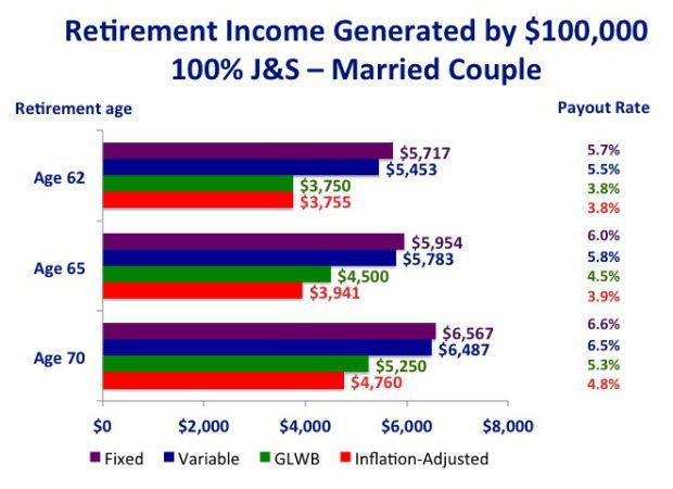 annuities-couples620.jpg