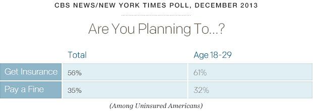 poll-healthcareviews-cbsnews-0314-plans.jpg