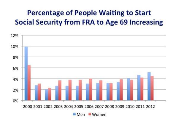ss-start-age-chart-3.jpg