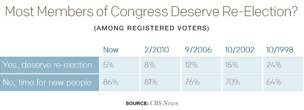 most-members-of-congress-deserve-re-electiontable.jpg
