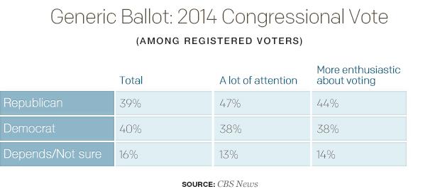generic-ballot-2014-congressional-votetable.jpg