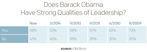 does-barack-obama-have-strong-qualities-of-leadership.jpg