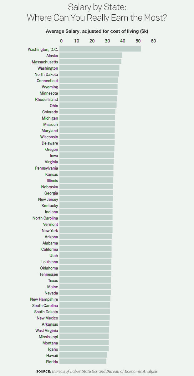 salary-by-state-where-can-you-really-earn-the-most-1.jpg