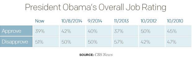 president-obamas-overall-job-rating-1.jpg