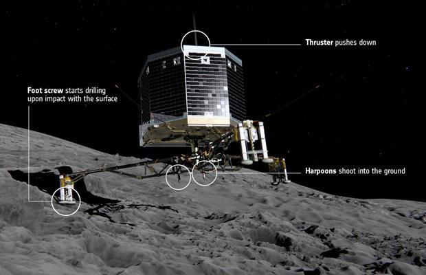 The European Space Agency's 220-pound Philae lander
