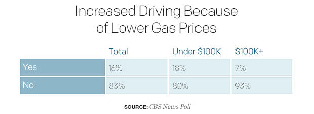 increased-driving-because-of-lower-gas-prices.jpg