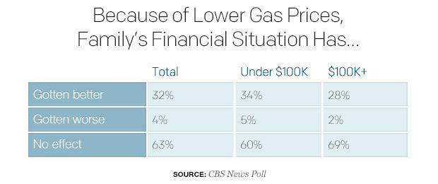 because-of-lower-gas-prices-familys-financial-situation-has.jpg