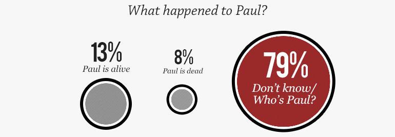 60 Minutes/Vanity Fair poll: Conspiracy Theories - CBS News