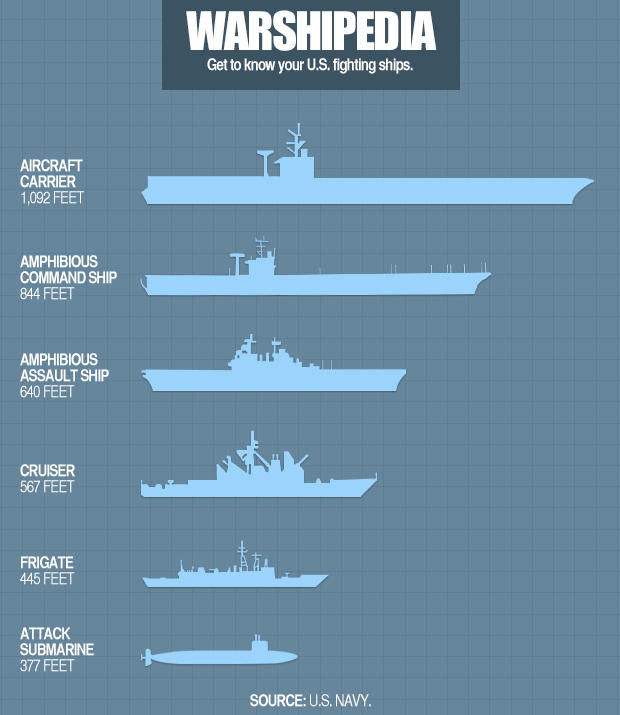 warshipedia-get-to-know-your-us-fighting-ships-5.jpg
