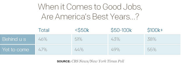 when-it-comes-to-good-jobs-are-americas-best-years.jpg