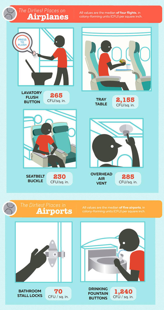 airline-hygiene-exposed-graphictravelmath.jpg