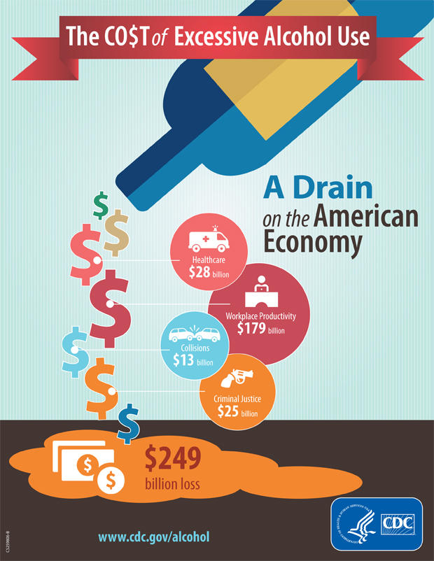 Excessive drinking is draining america 39 s economy cbs news for Motor vehicle crashes cost american