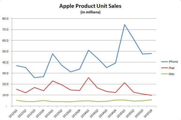 apple-product-unit-sales-smaller.jpg