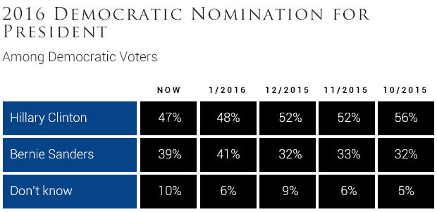 2016-democratic-nomination-for-president1-1.jpg