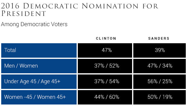 2016-democratic-nomination-for-president2-1.jpg