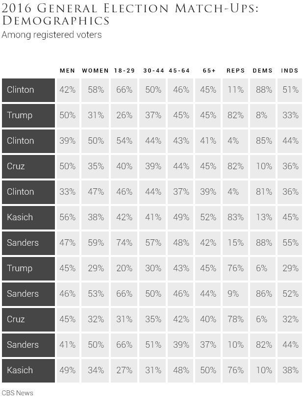 2016generalelectionmatchupsdemographicstable.jpg