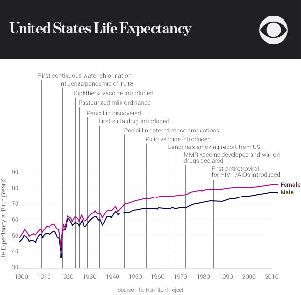 01-united-states-life-expectancy.jpg
