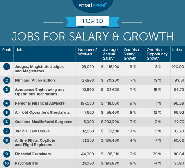 Film And Video Editors The Top 10 Jobs For Salary Growth In 2017 Cbs News