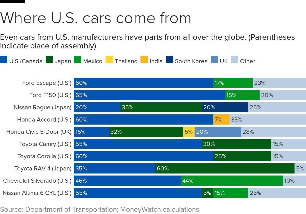 car-parts-origins.png