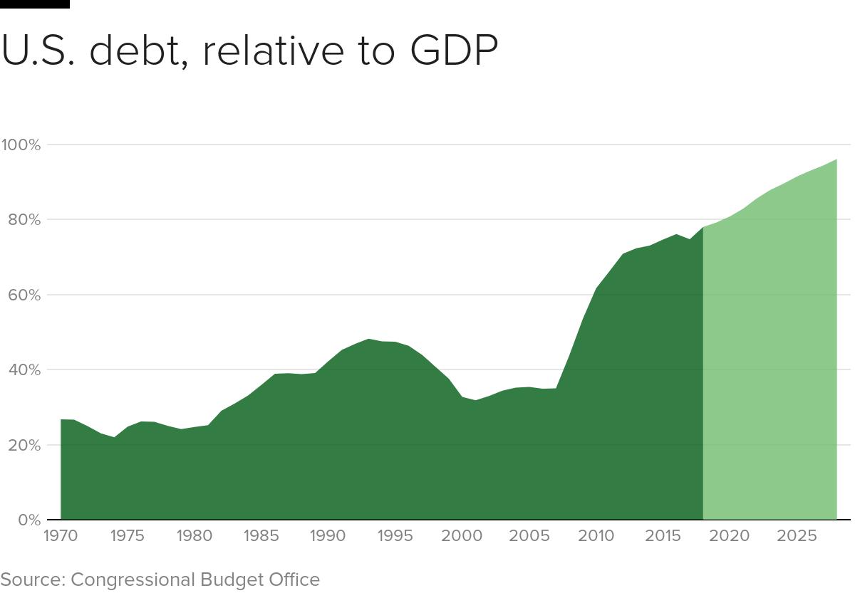debt-gdp-timeline.png
