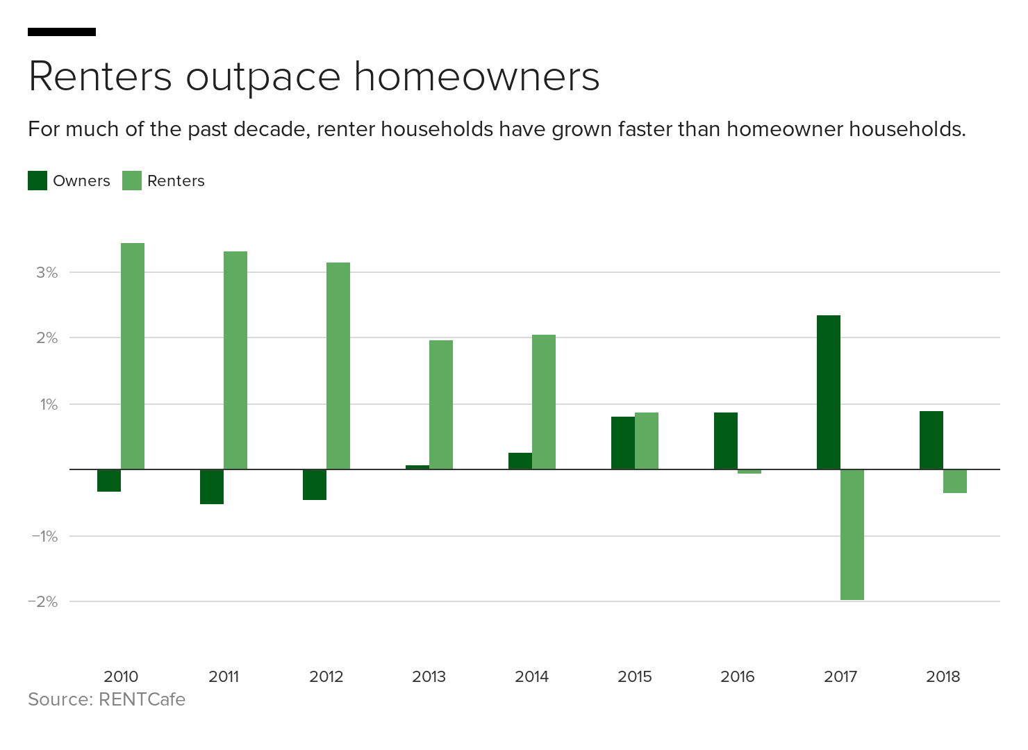 1bf1d-renters-outpace-homeowners.png