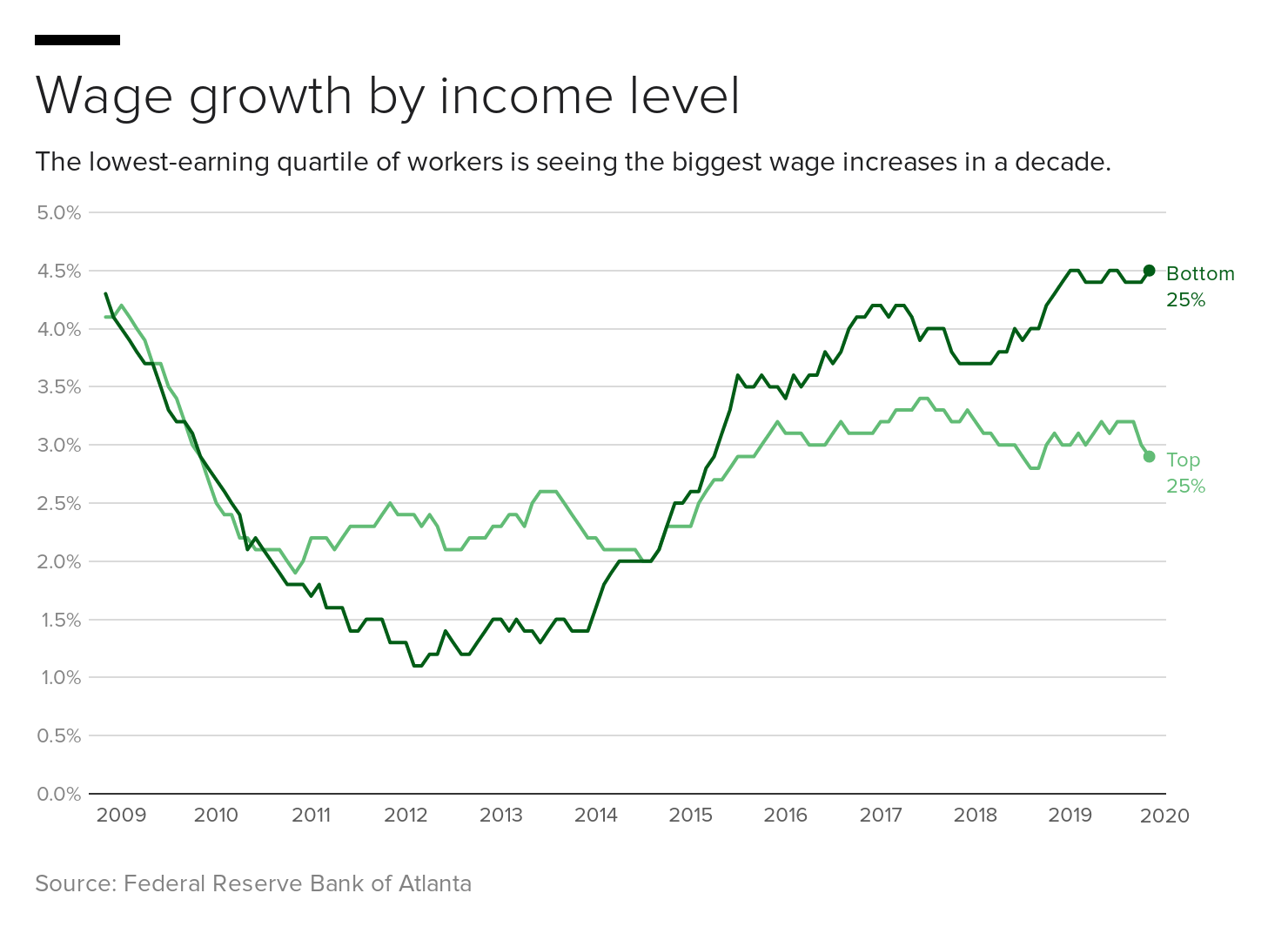 wage-growth-by-income-level.png