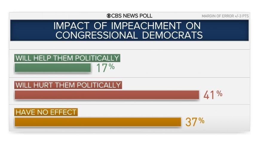 9-cong-dems-impeach-hurt-help.jpg