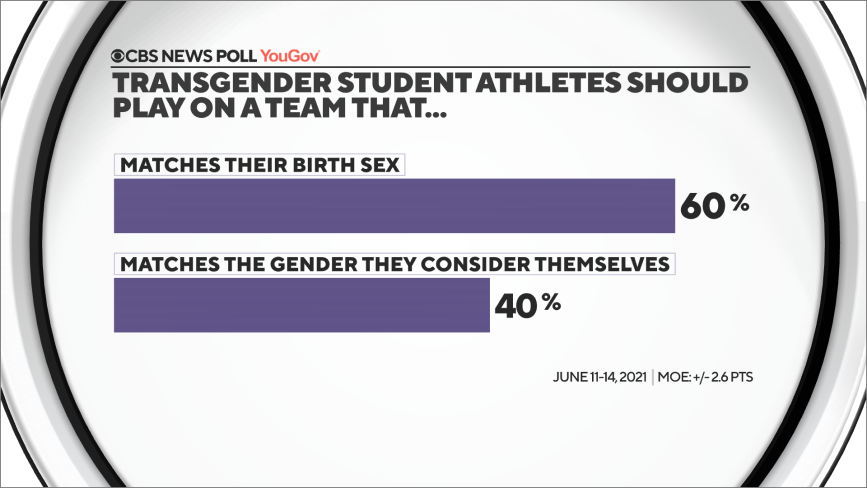 CBS News Poll Shows 60 Percent of Americans Oppose Biological Boys Playing on Girls' Teams