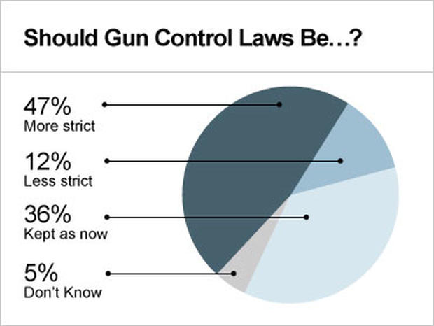 """a personal opinion on changing the law of gun control We've found 12 worthwhile gun control articles from """"california's proposed gun laws won't change our wwwcnncom/2016/01/07/opinions/taya-kyle-gun-control."""
