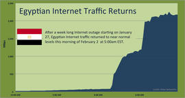 Egypt internet returns