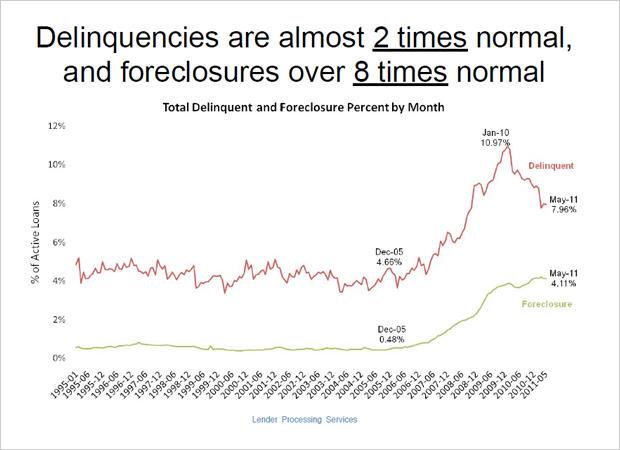 Sliding Mortgage Rates