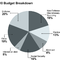 chart_budget_breakdown_110726.png