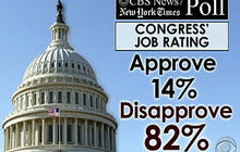 Congress's approval ratings plummet
