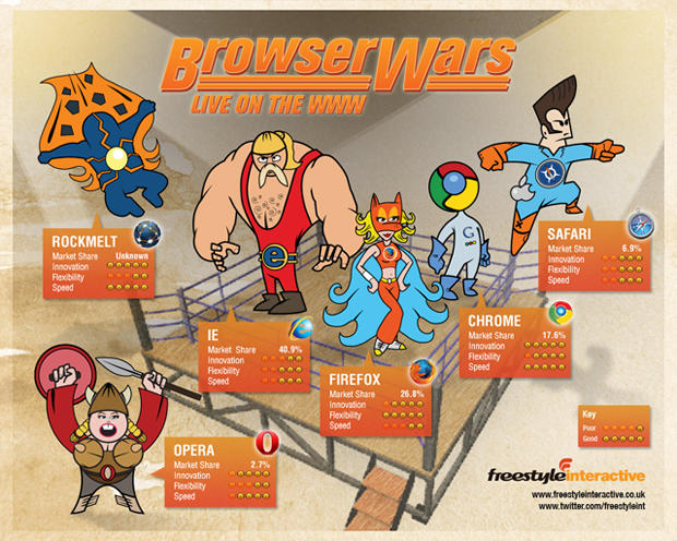 web browser wars