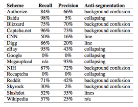 """This chart shows how successful Decaptcha was in decoding each Web site's anti-bot mechanism. The column marked """"precision"""" shows the success rate."""